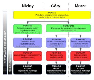 Struktura PSKK 2015 kolorowe